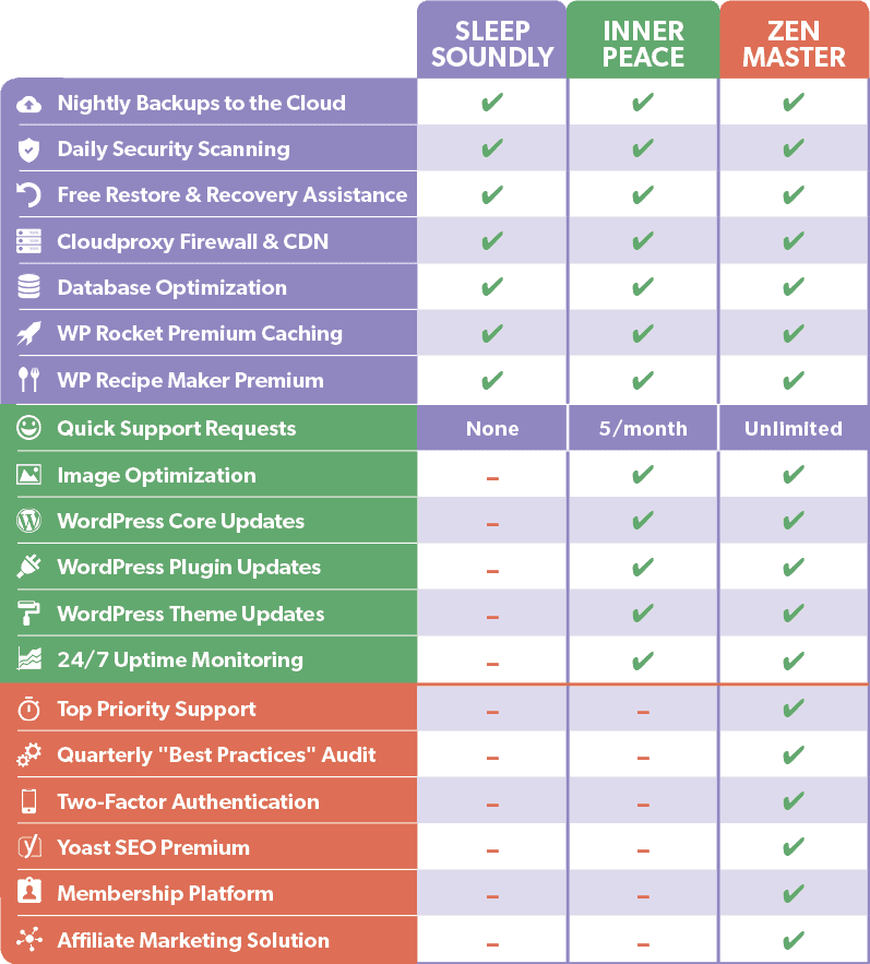 WordPress Support Plans Comparison Grid