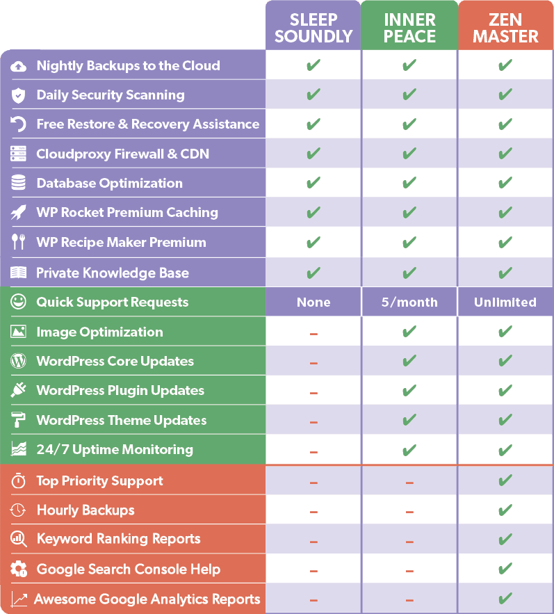Comparison Table of the NerdPress WordPress Support Plans