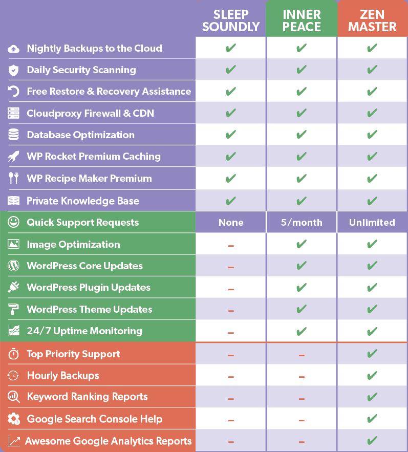 Comparison Table of the NerdPress WordPress Support Plans